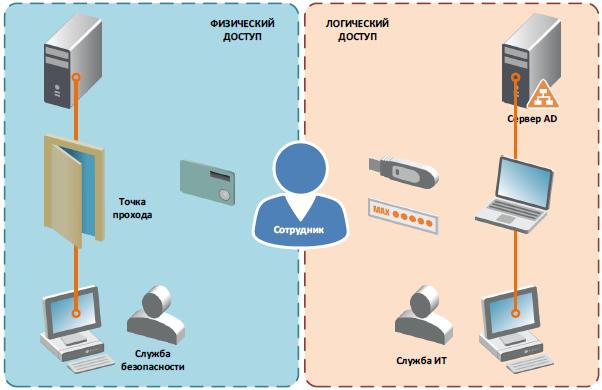 Разрозненные системы управления доступом