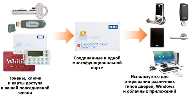 Описание конвергентного доступа