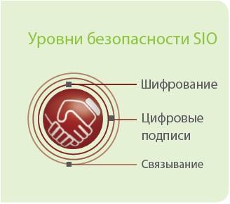 Уровни безопасности SIO